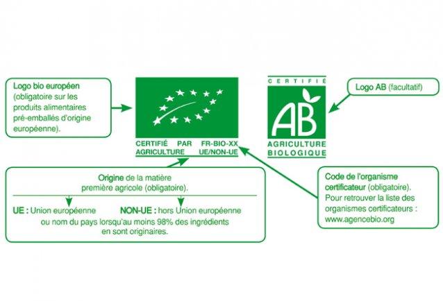 Explication détaillée du logo bio AB Agriculture Biologique et du logo Bio Européen